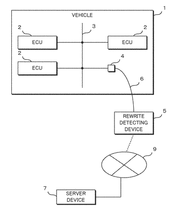 Rewrite detection system and information processing device