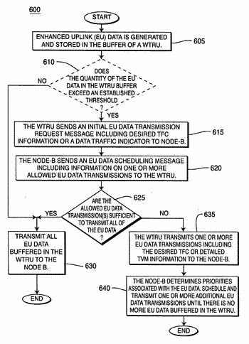 Wireless communication method and apparatus for transferring buffered uplink data from a wtru to a ...