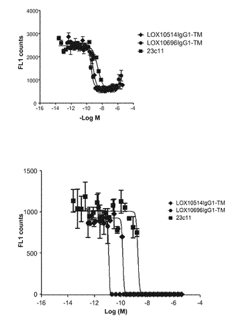 Binding proteins specific for lox1 and uses thereof