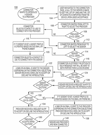 System and method for connecting and introducing trusted contacts