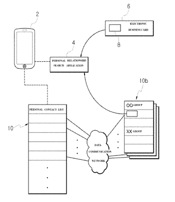 Personal relationship network search system and method therefor