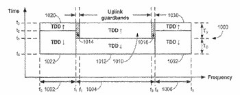 Asymmetric tdd in flexible use spectrum