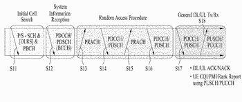 Method and device by which machine type communication terminal transmits and receives data in wireless ...