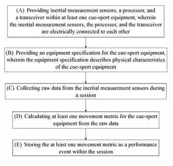 Method of providing feedback for a piece of cue sport equipment during game play