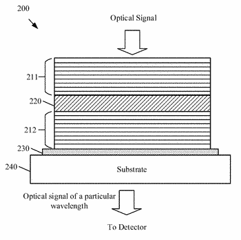 Carrier density-based tunable filter