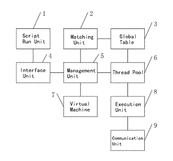 A system for implementing script operation in a preset embedded system
