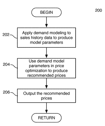 System and method for determining retail-business-rule coefficients from current prices