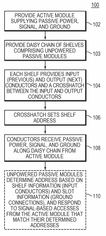 Apparatus and method for inventory of passive module