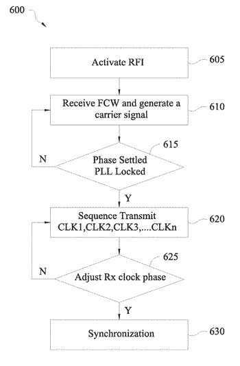 Pll for carrier generator and method of generating carrier signals