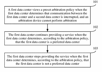 Arbitration method, apparatus, and system used in active-active data centers