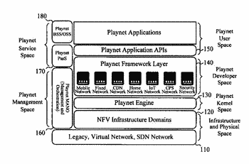 Apparatus for testing and developing products of network computing based on open-source virtualized cloud