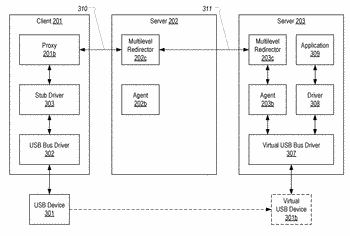 Multilevel redirection in a virtual desktop infrastructure environment