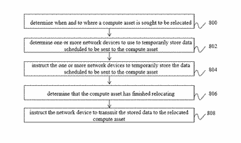 Systems and methods to relocate live compute assets