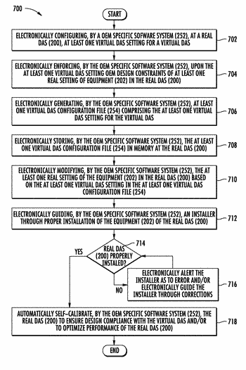 Implementing a live distributed antenna system (das) configuration from a virtual das design using an ...