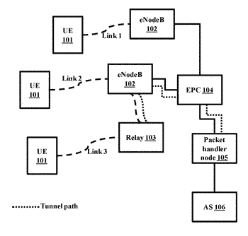 Methods and systems for managing relays in lte based communication networks