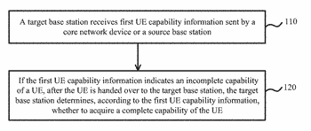 Method for acquiring ue capability, terminal, and base station