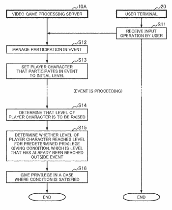 Video game processing program, and video game processing system