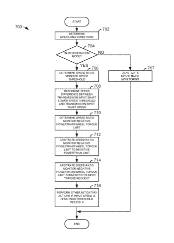 Methods and system for mitigating undesirable conditions during regenerative braking