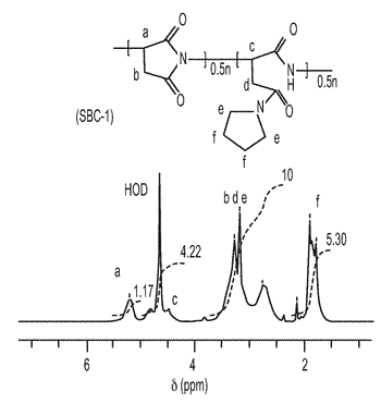 Succinimide-based copolymers and use as hydrate inhibitors