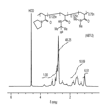 Acrylamide-based copolymers, terpolymers, and use as hydrate inhibitors