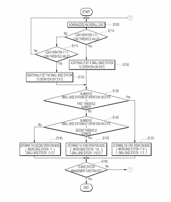 Base station control device and method for operating same