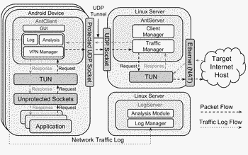 Antmonitor: a system for mobile network monitoring and its applications