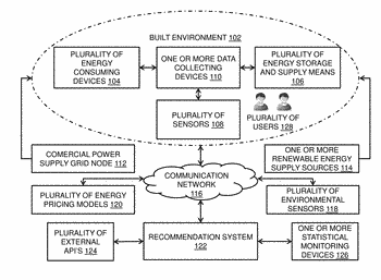Method and system for intelligently recommending control schemes optimizing peak energy consumption of built environment