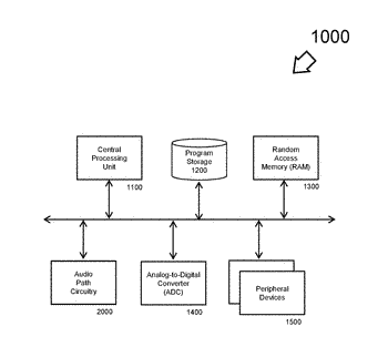 Method and apparatus of provisioning a microcontroller via acoustic signaling