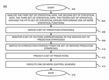 Method and system for adaptively switching prediction strategies optimizing time-variant energy consumption of built environment