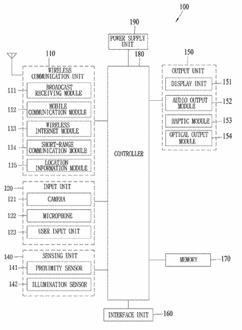Mobile terminal and controlling method thereof
