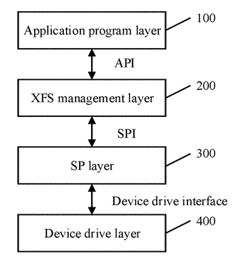 Linux system-based cen/xfs standard architecture and implementation method