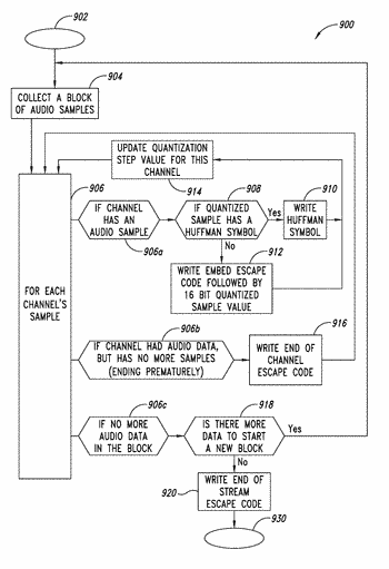 Adaptive audio codec system, method and article