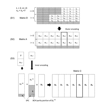 Method and decoder for soft input decoding of generalized concatenated codes