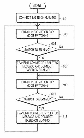 Electronic device and wireless communication method in electronic device