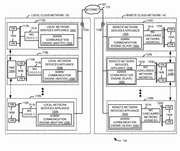 System and method for network address administration and management in federataed cloud computing networks