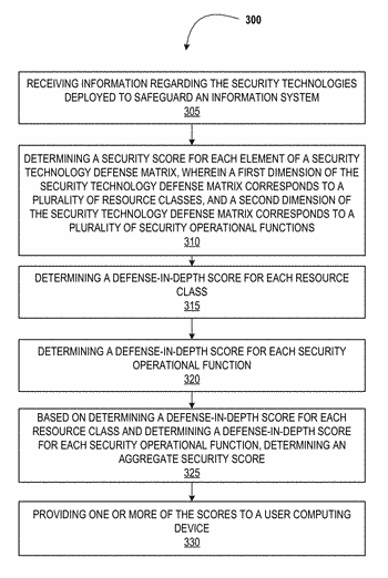 System for determining effectiveness and allocation of information security technologies