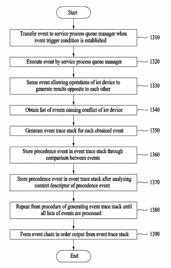 Method and apparatus for managing internet-of-things service