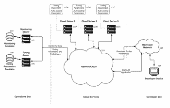Cloud service tuning
