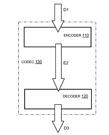 Encoder, decoder and method for images, video and audio