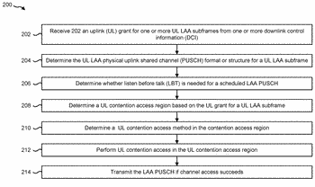 Systems and methods for physical uplink shared channel (pusch) format signaling and contention access
