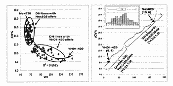 Fine mapping and validation of qtl underlying fiber content and seed coat color traits and ...
