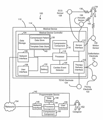 Systems and methods of patient data compression