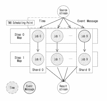 In-memory db connection support type scheduling method and system for real-time big data analysis in ...