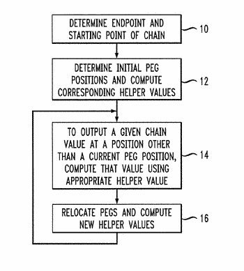 Methods and apparatus for efficient computation of one-way chains in cryptographic applications