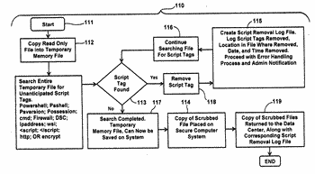 Method and apparatus for the protection of documents and data center identifiable information that includes ...