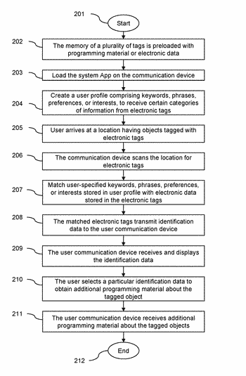 Method and apparatus for accessing electronic data via a plurality of electronic tags