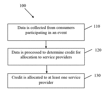 Systems and methods using consumer participation in association with an event to effect the allocation ...
