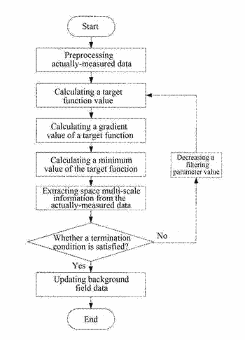 Actually-measured marine environment data assimilation method based on sequence recursive filtering three-dimensional variation