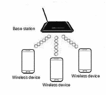 Modem base station for wireless charging at home or office