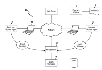 Synthetic testing of web applications using instrumented monitoring agents